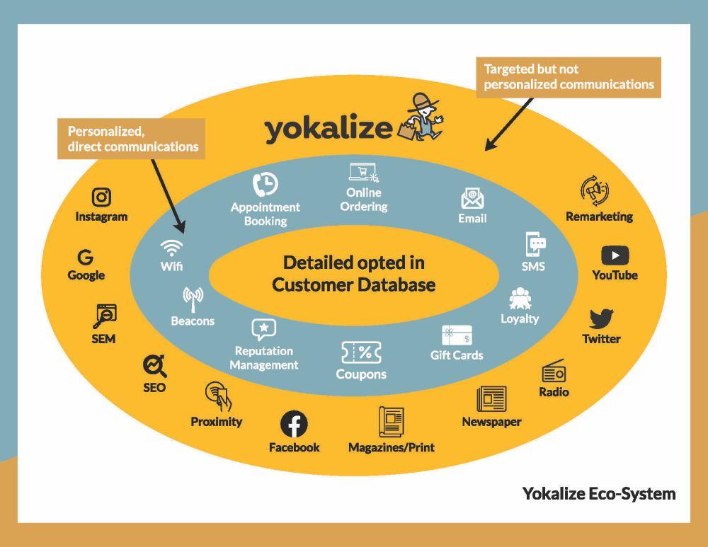 Yokalize Eco-system